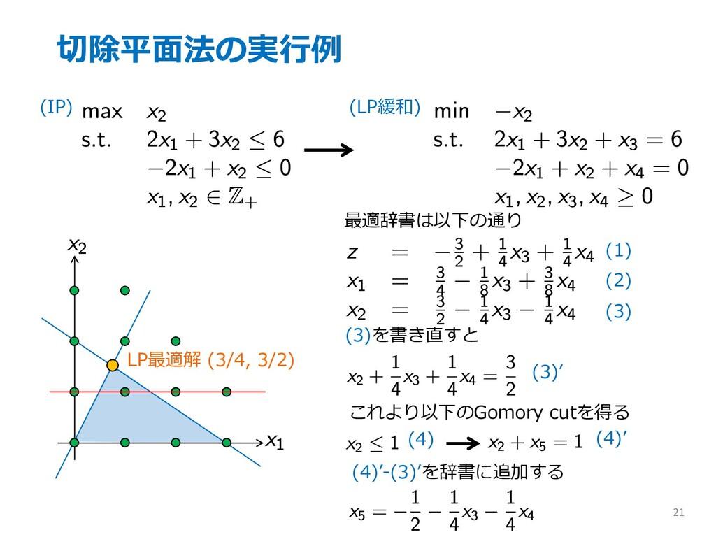 切除平⾯法の実⾏例 21 (IP) (LP緩和) LP最適解 (3/4, 3/2) 最適辞書は...