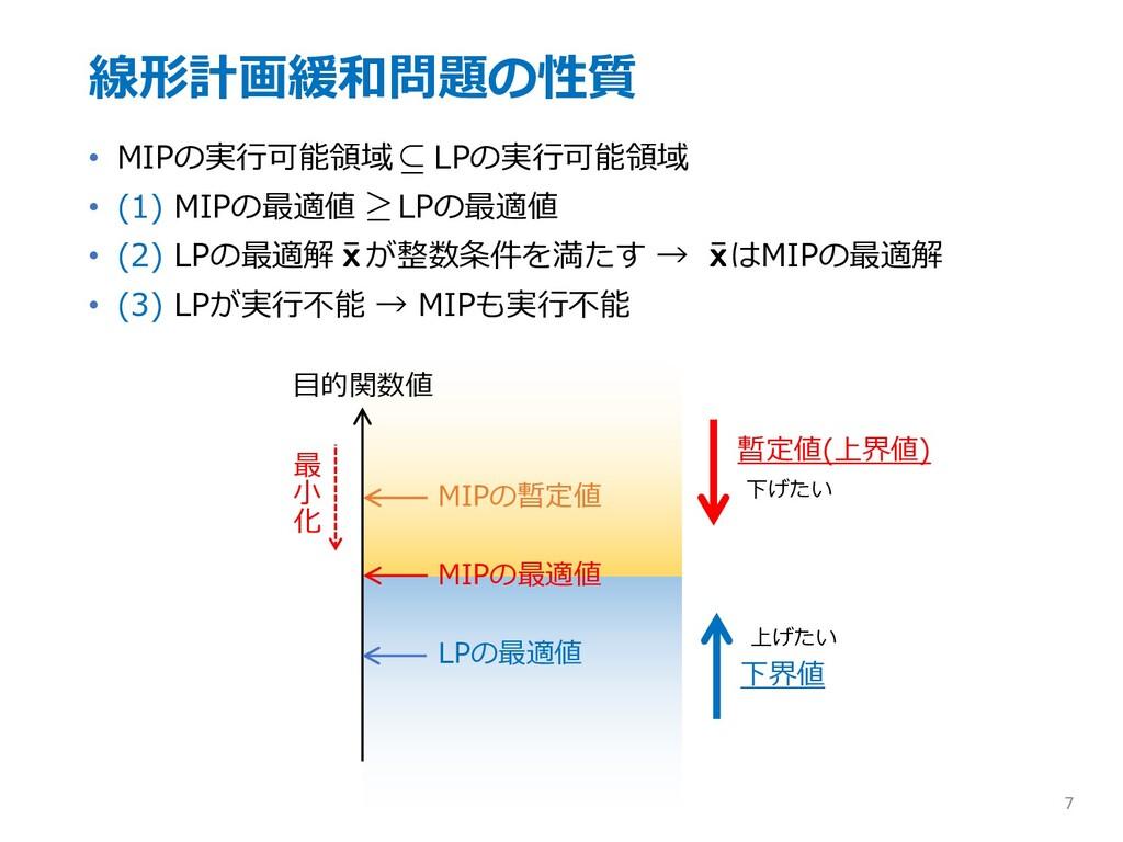 線形計画緩和問題の性質 • MIPの実⾏可能領域 LPの実⾏可能領域 • (1) MIPの最適...
