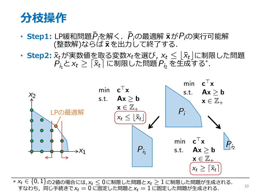 分枝操作 • Step1: LP緩和問題 を解く. の最適解 が の実⾏可能解 (整数解)なら...