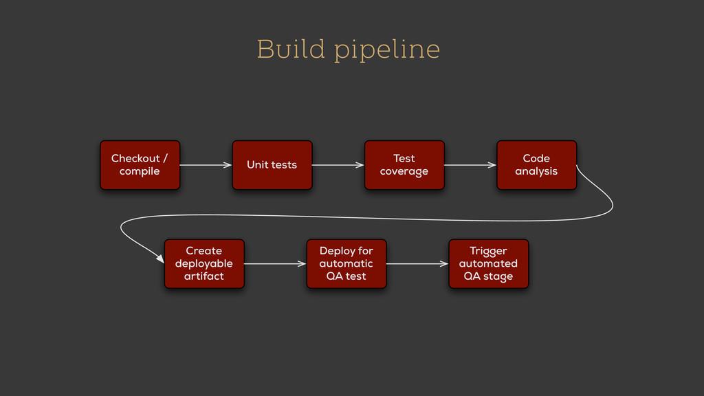 Build pipeline Checkout / compile Unit tests Te...