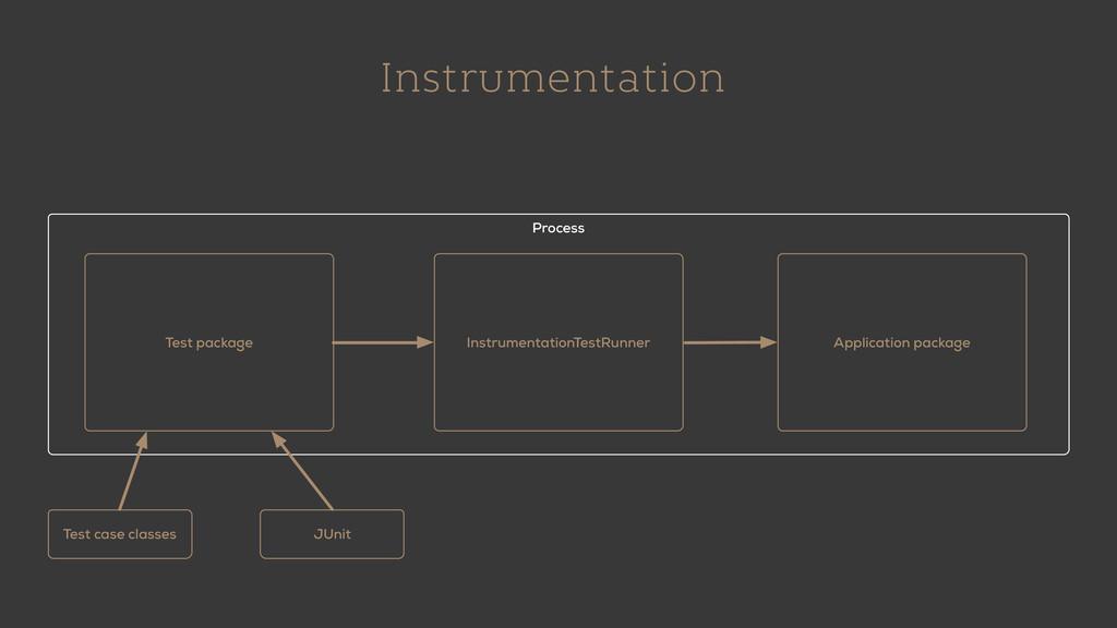 Instrumentation Process Test package Instrument...