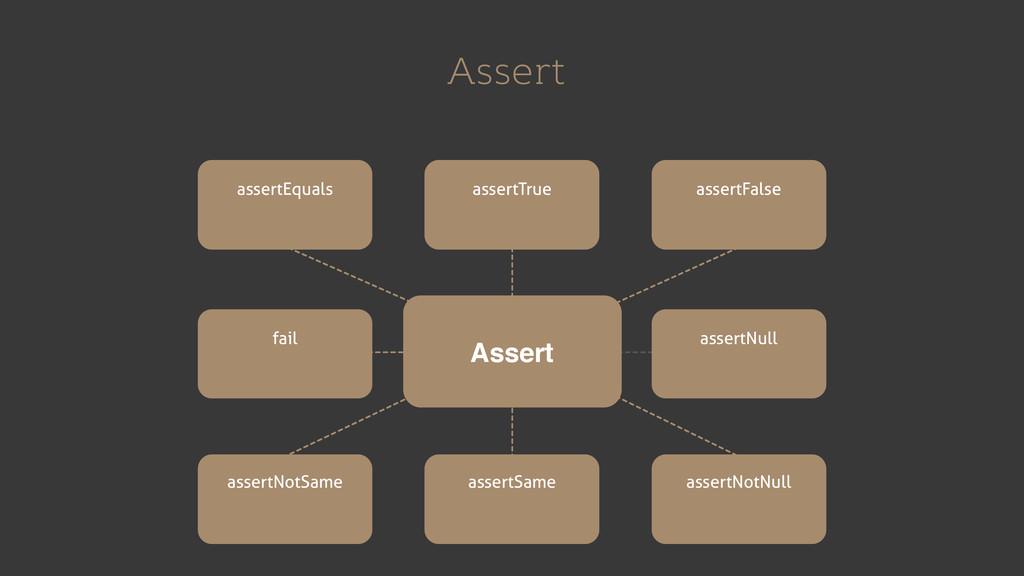 Assert assertEquals assertTrue assertFalse fail...