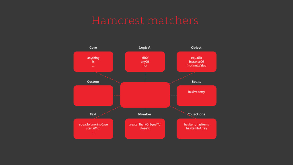 Hamcrest matchers Core anything is … Logical ...