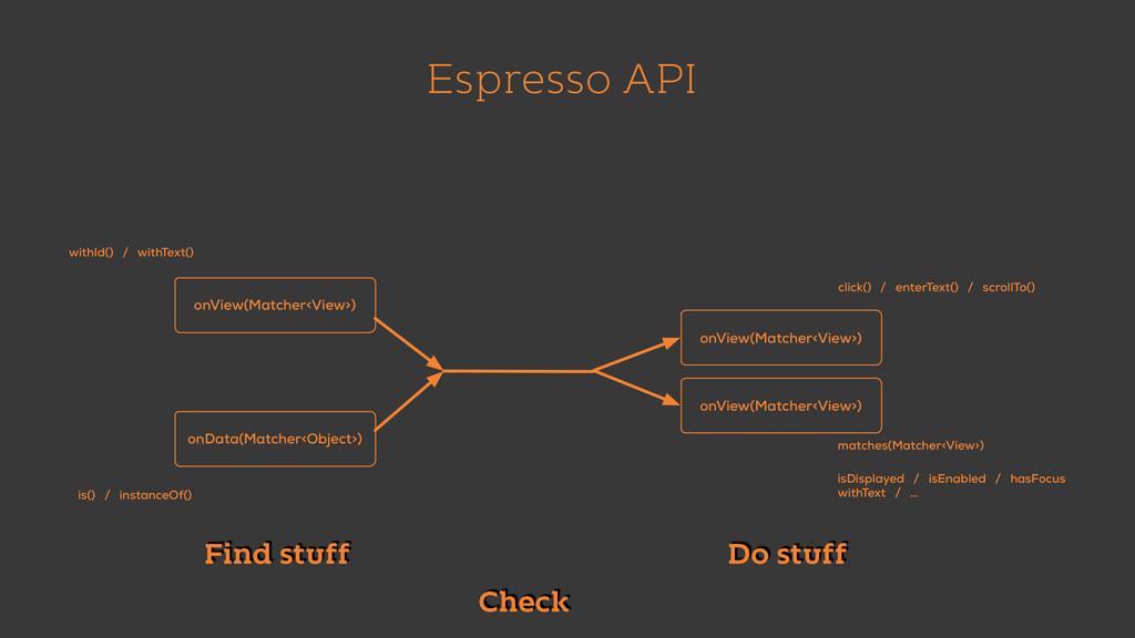 Espresso API onView(Matcher<View>) onData(Match...