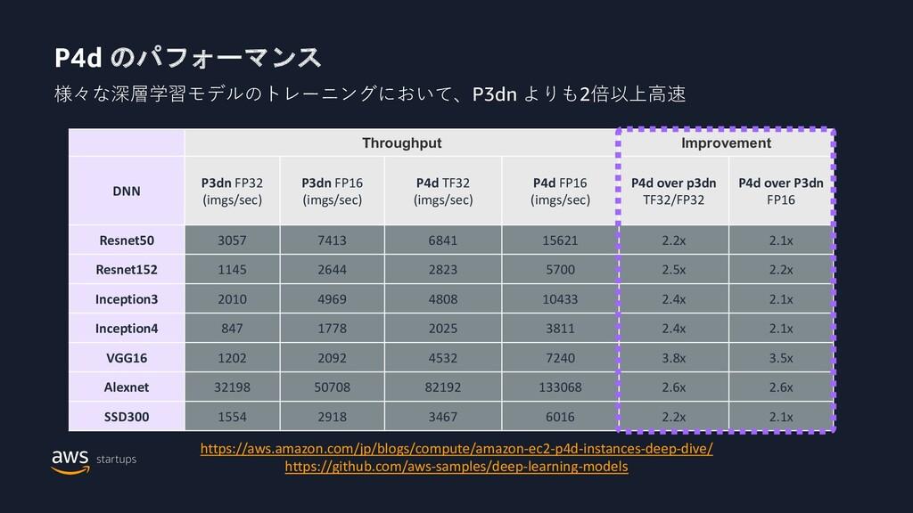 P4d のパフォーマンス 様々な深層学習モデルのトレーニングにおいて、P3dn よりも2倍以上...