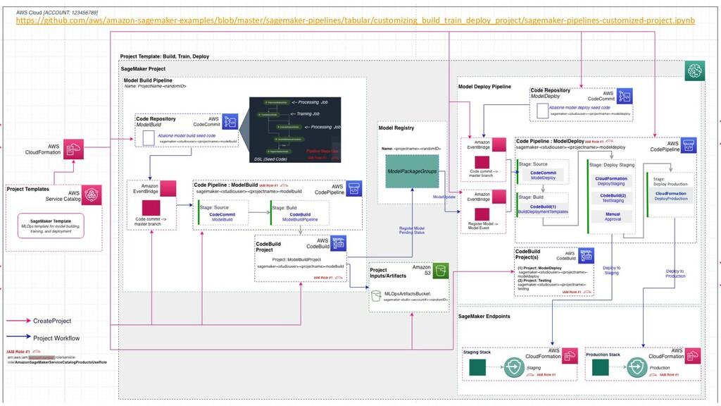 Stage: Deploy Produc2on CloudFormation DeployPr...