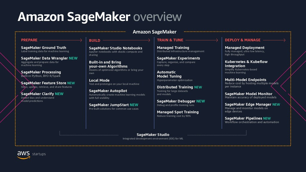 Amazon SageMaker overview PREPARE SageMaker Gro...