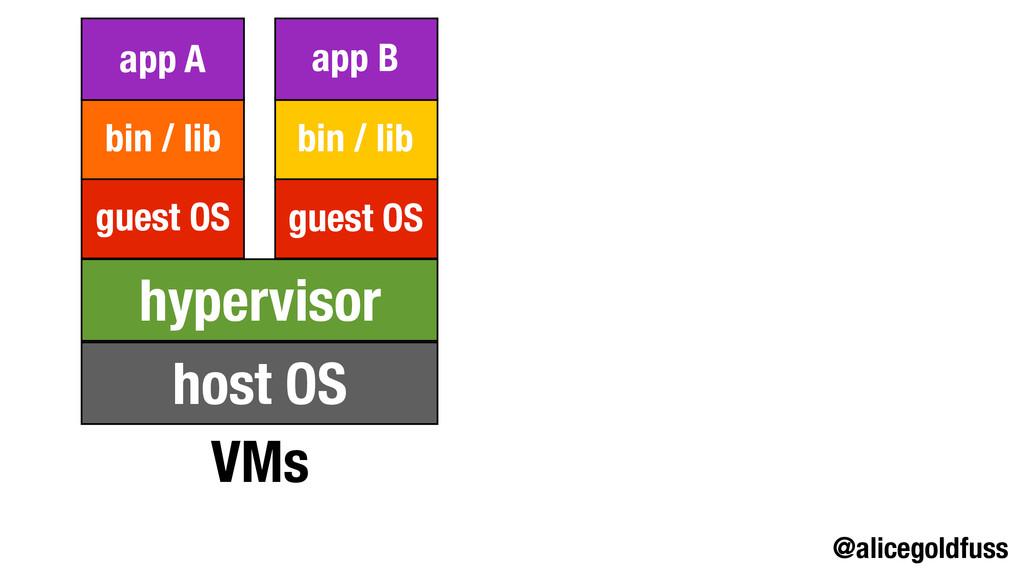 @alicegoldfuss VMs host OS hypervisor guest OS ...