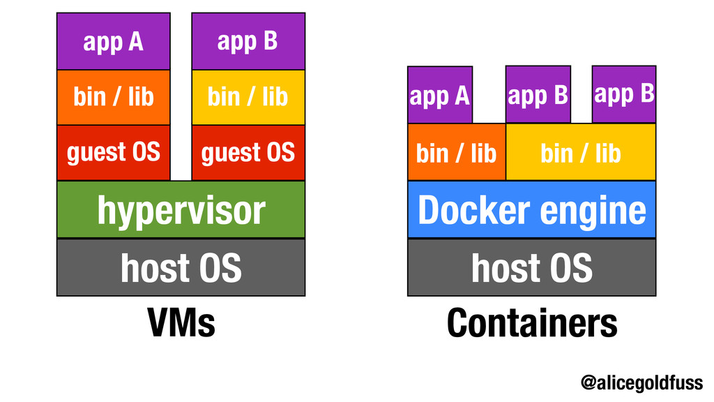 @alicegoldfuss VMs Containers host OS host OS h...