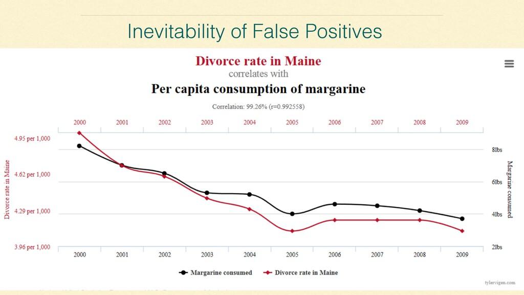 Inevitability of False Positives