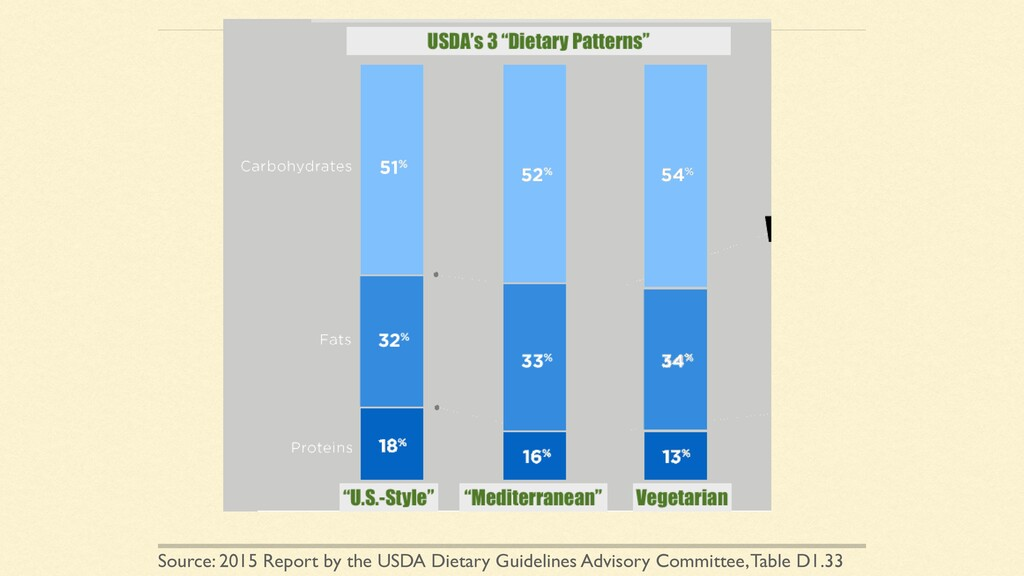 Source: 2015 Report by the USDA Dietary Guideli...