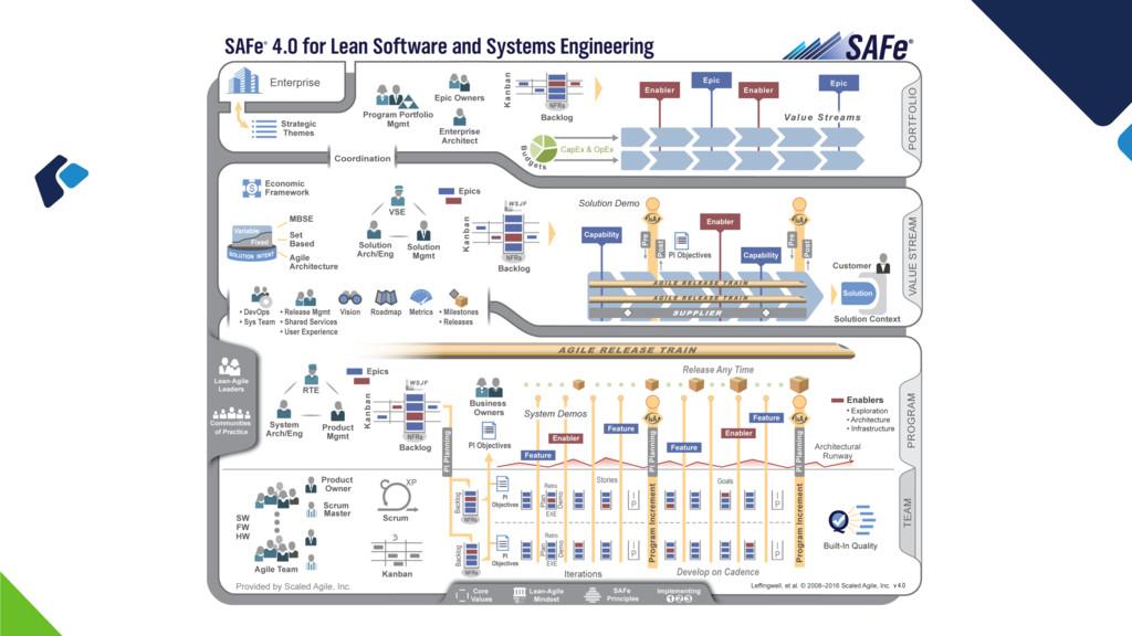 Scaled Agile (SAFe)