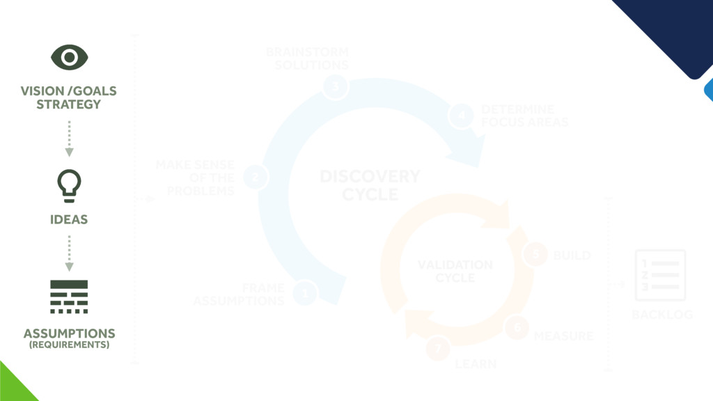 VISION /GOALS STRATEGY IDEAS ASSUMPTIONS (REQUI...