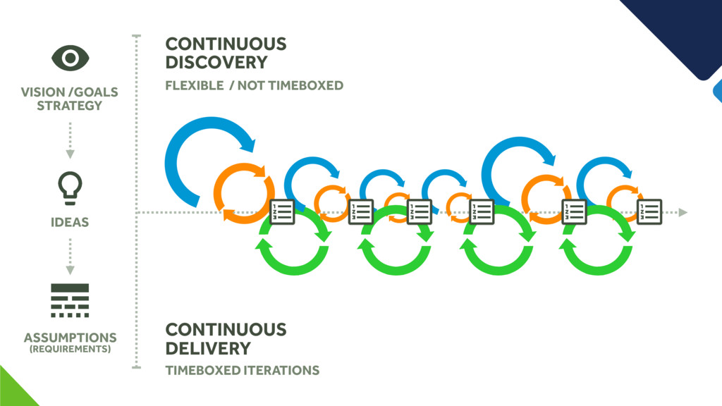 CONTINUOUS DISCOVERY CONTINUOUS DELIVERY FLEXIB...