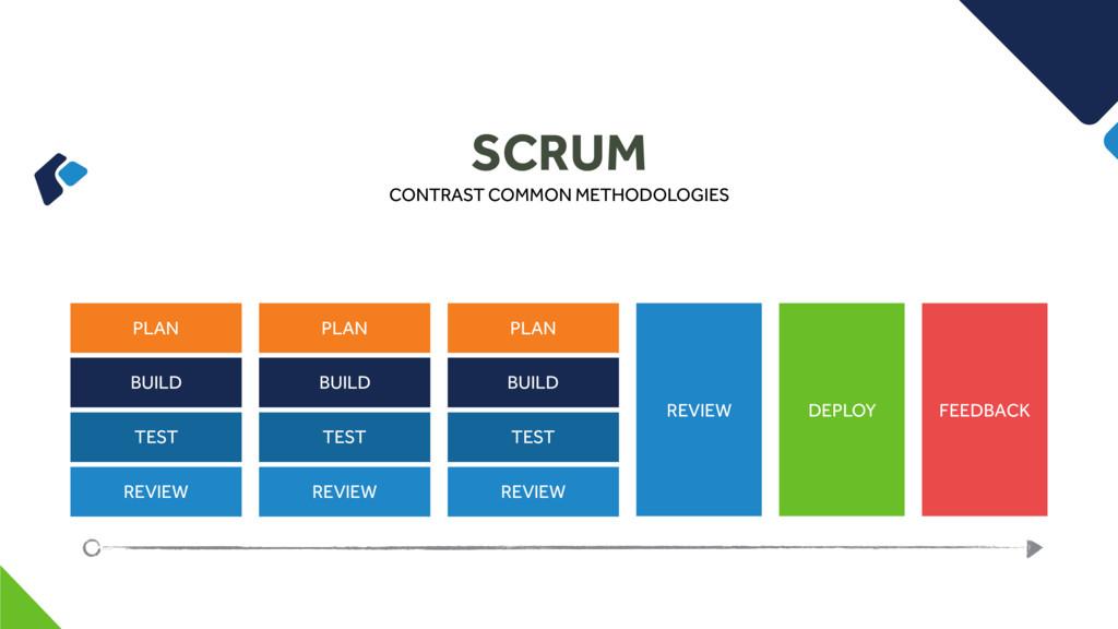 SCRUM CONTRAST COMMON METHODOLOGIES PLAN BUILD ...