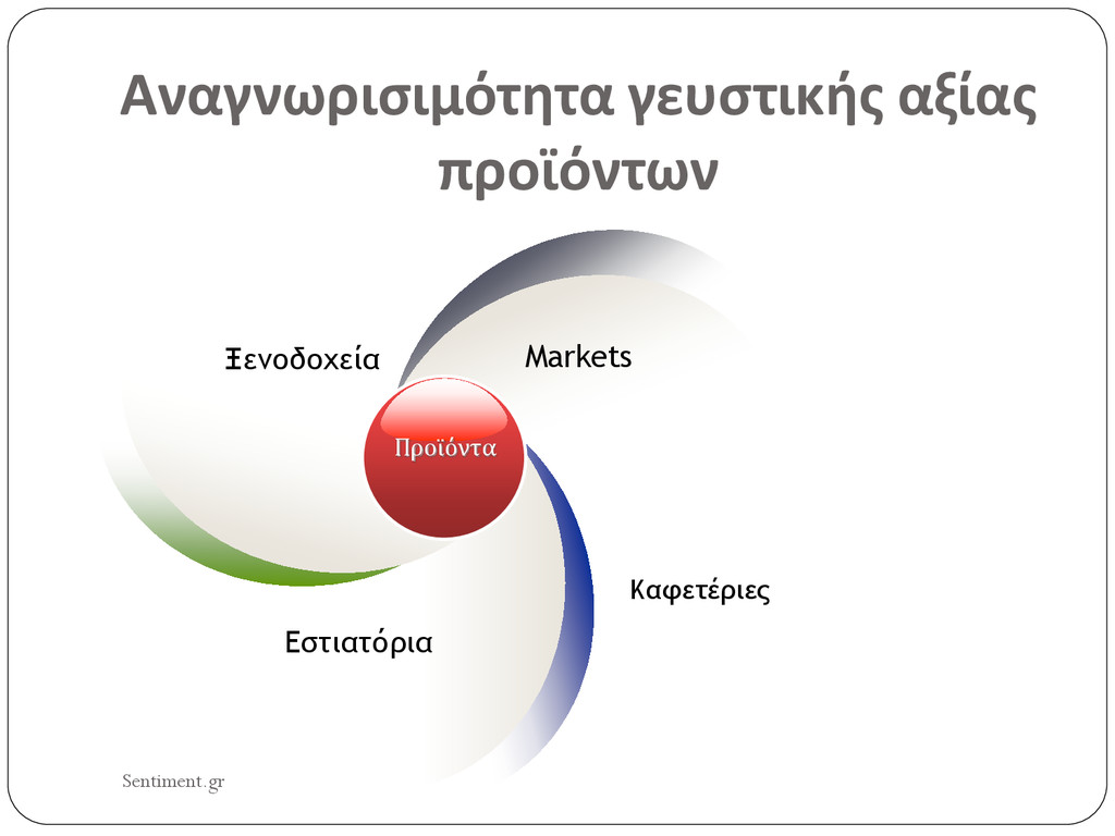 Αναγνωρισιμότητα γευστικής αξίας προϊόντων Προϊ...