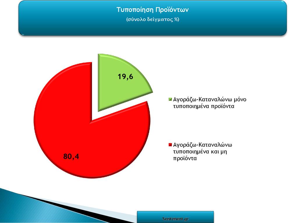 Τυποποίηση Προϊόντων (σύνολο δείγματος %) 19,6 ...