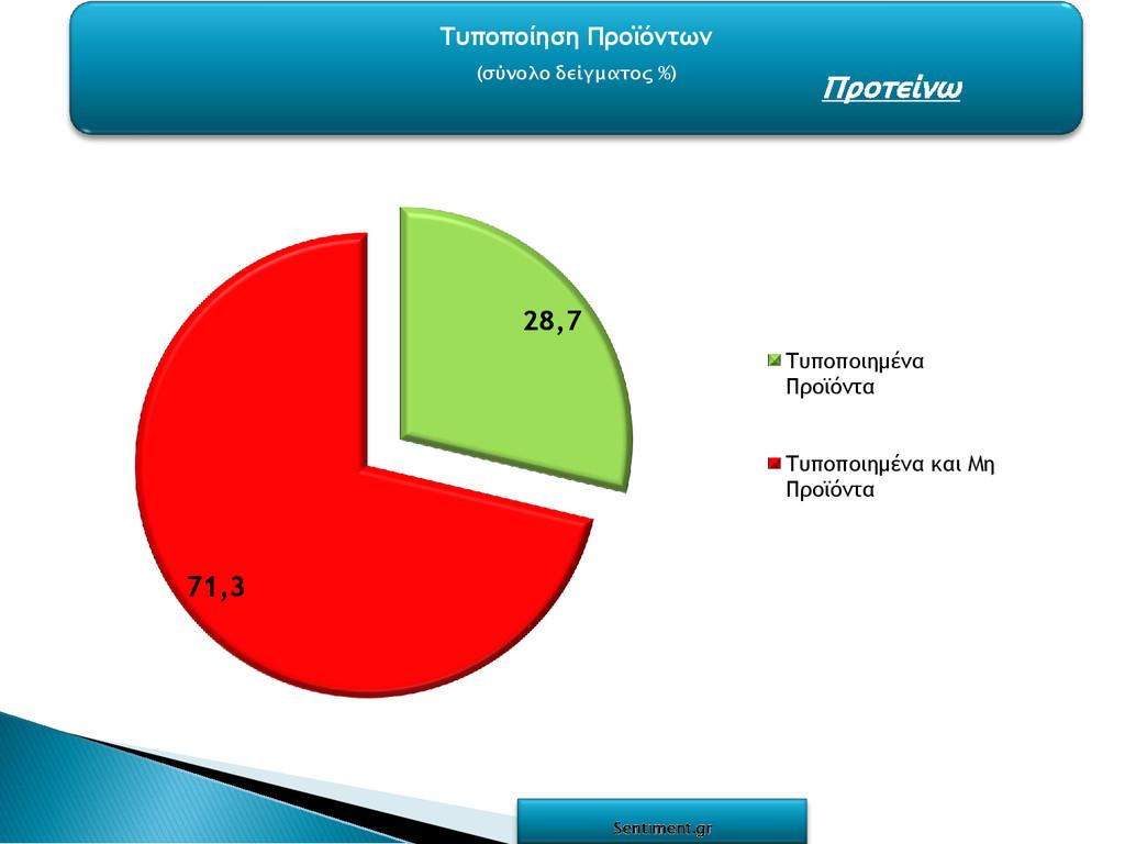 Τυποποίηση Προϊόντων (σύνολο δείγματος %) 28,7 ...