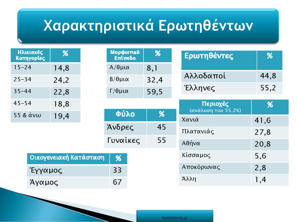 Ηλικιακές Κατηγορίες % 15-24 14,8 25-34 24,2 35...