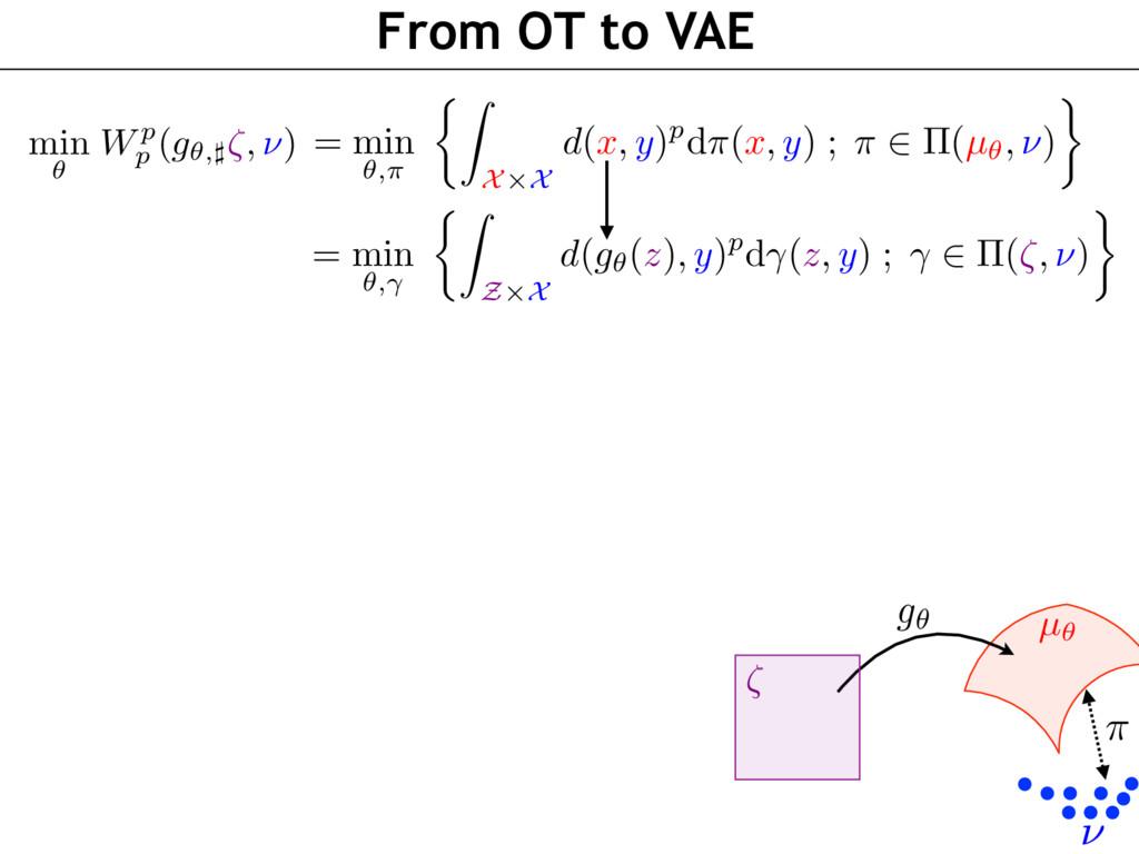 From OT to VAE min ✓ Wp p (g✓,]⇣, ⌫) µ✓ g✓ ⇣ ⇡ ...
