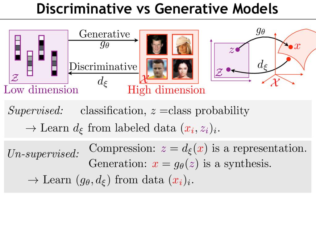 Discriminative vs Generative Models Z x z X Z X...