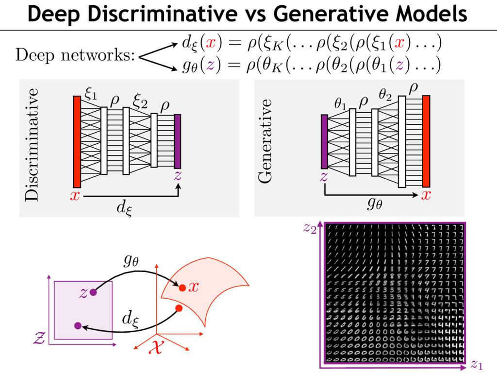 Deep Discriminative vs Generative Models ✓1 ✓2 ...