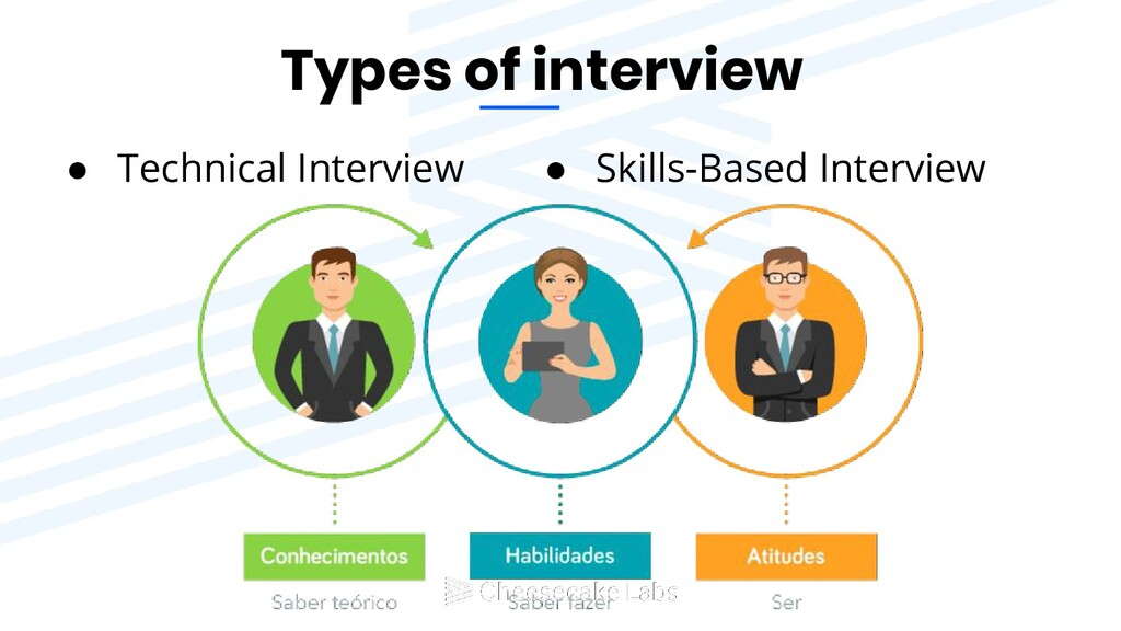 Types of interview ● Technical Interview ● Skil...
