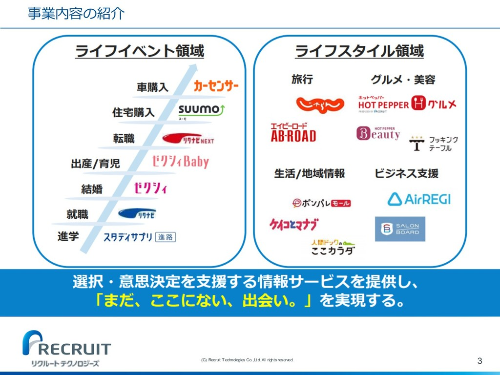 事業内容の紹介 3 (C) Recruit Technologies Co.,Ltd. All...