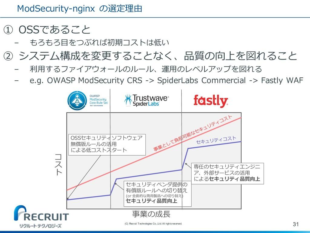 ModSecurity-nginx の選定理由 ① OSSであること – もろもろ⽬をつぶれば...