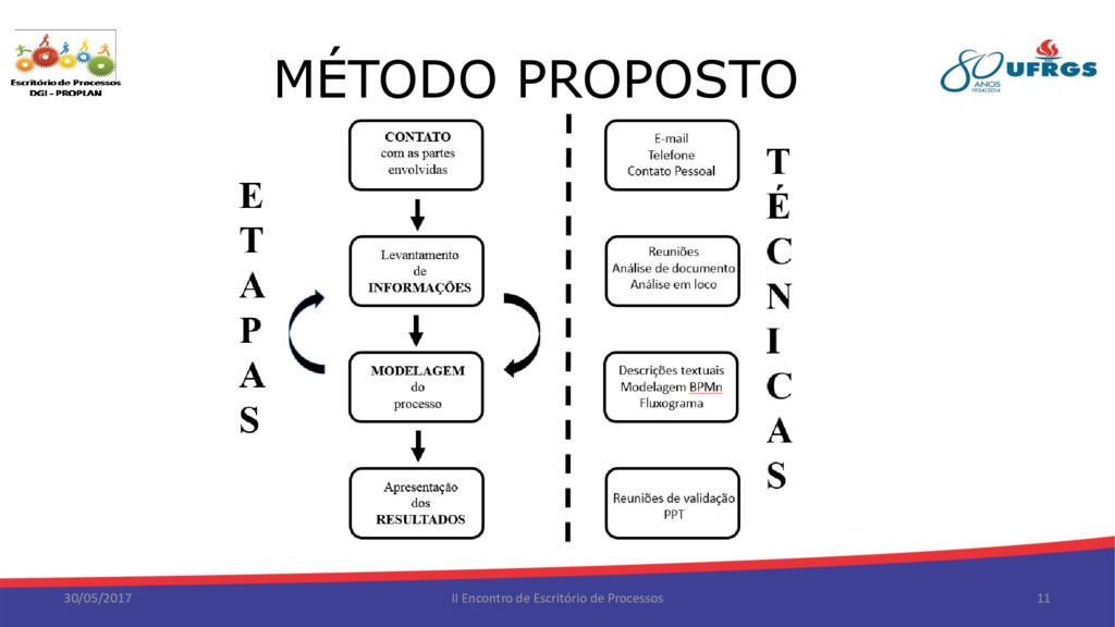 MÉTODO PROPOSTO 30/05/2017 II Encontro de Escri...