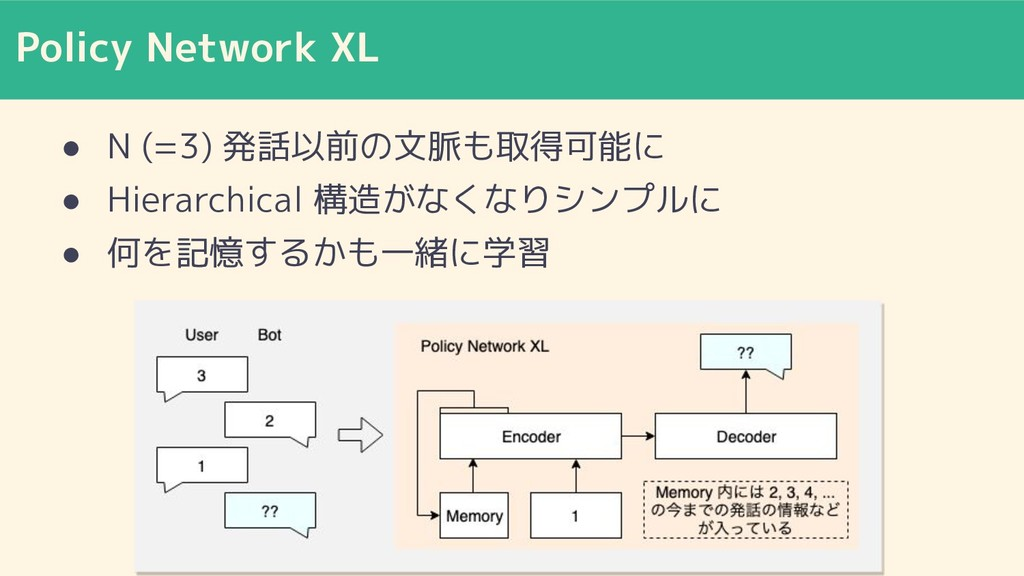 Policy Network XL ● N (=3) 発話以前の文脈も取得可能に ● Hier...