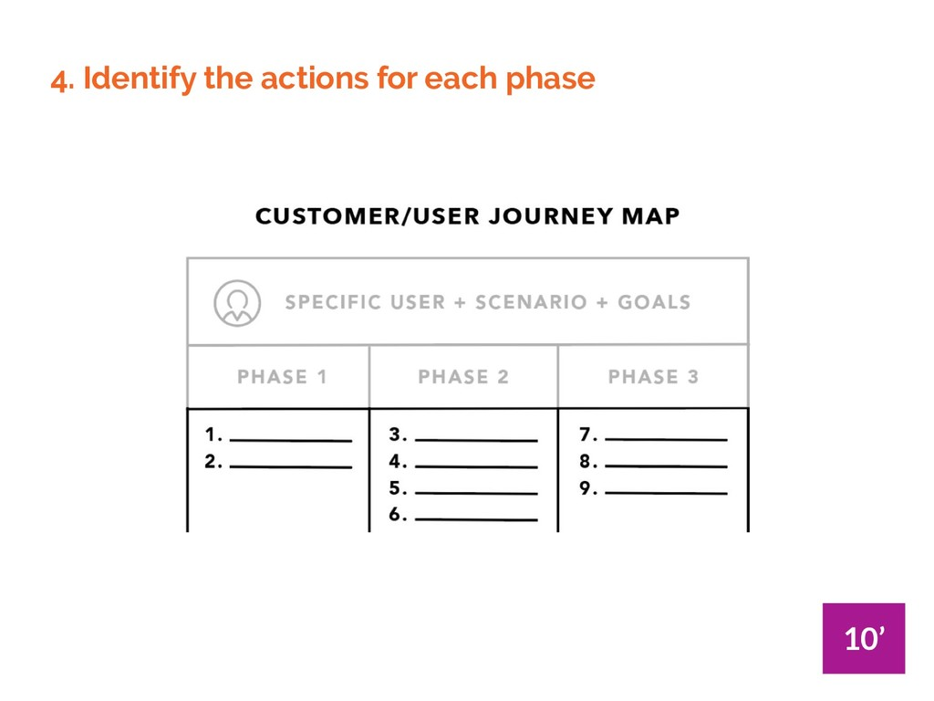 4. Identify the actions for each phase 10'