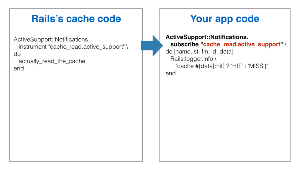 Rails's cache code Your app code ActiveSupport:...