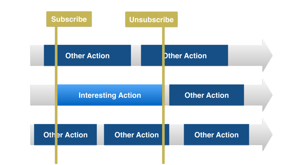 Interesting Action Unsubscribe Other Action Oth...