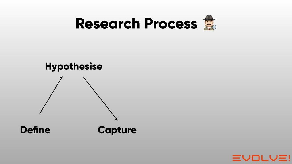 Capture Hypothesise Define Research Process