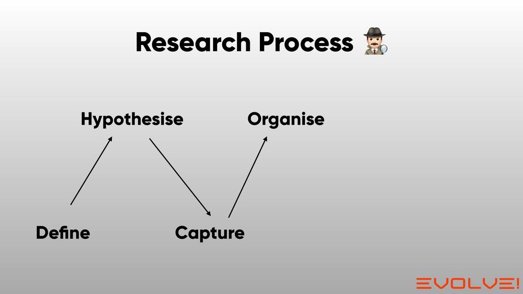 Organise Capture Hypothesise Define Research Pro...