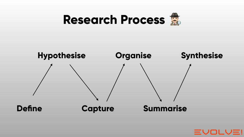 Synthesise Summarise Organise Capture Hypothesi...
