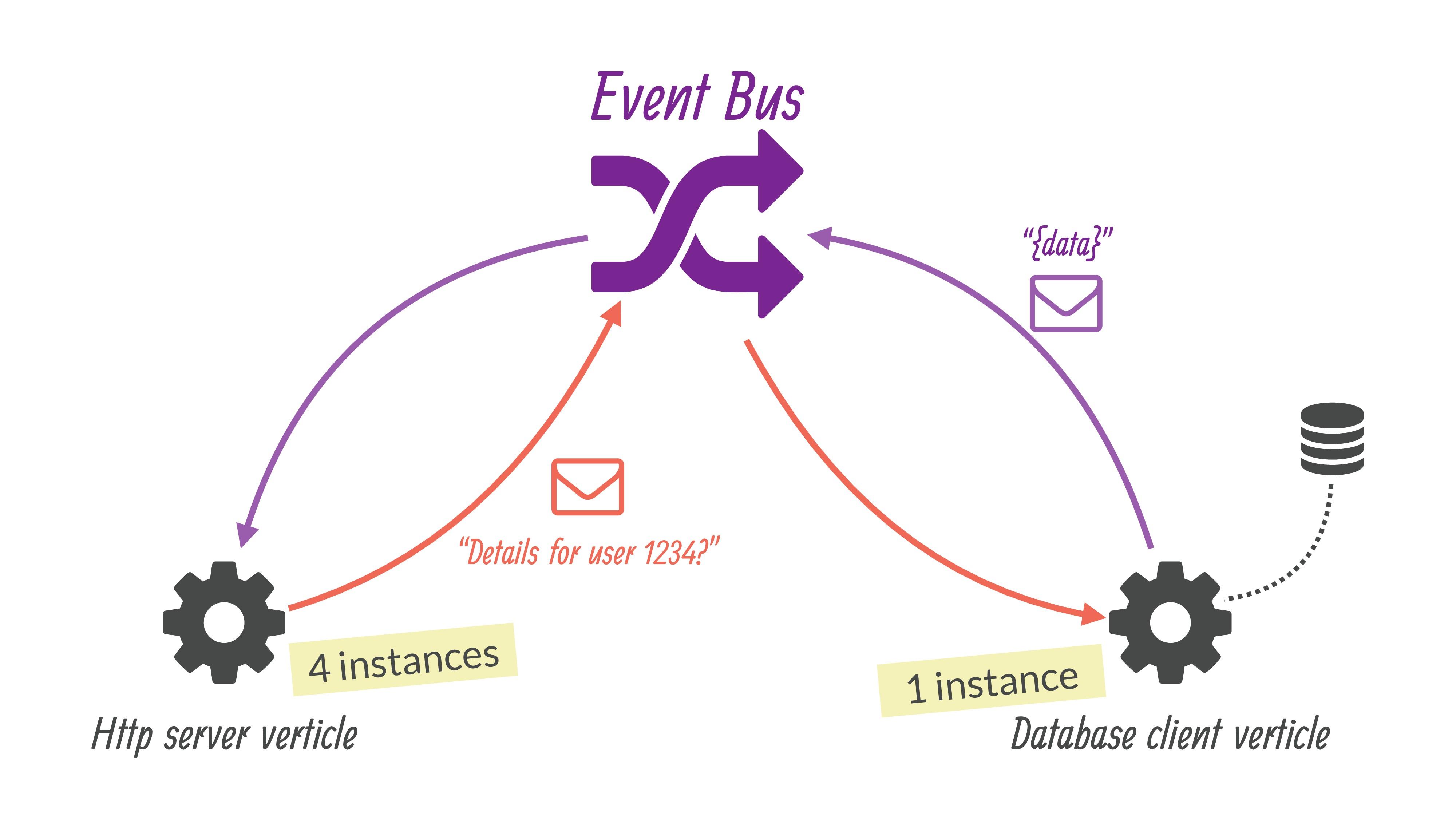( ) ( Http server verticle Database client vert...