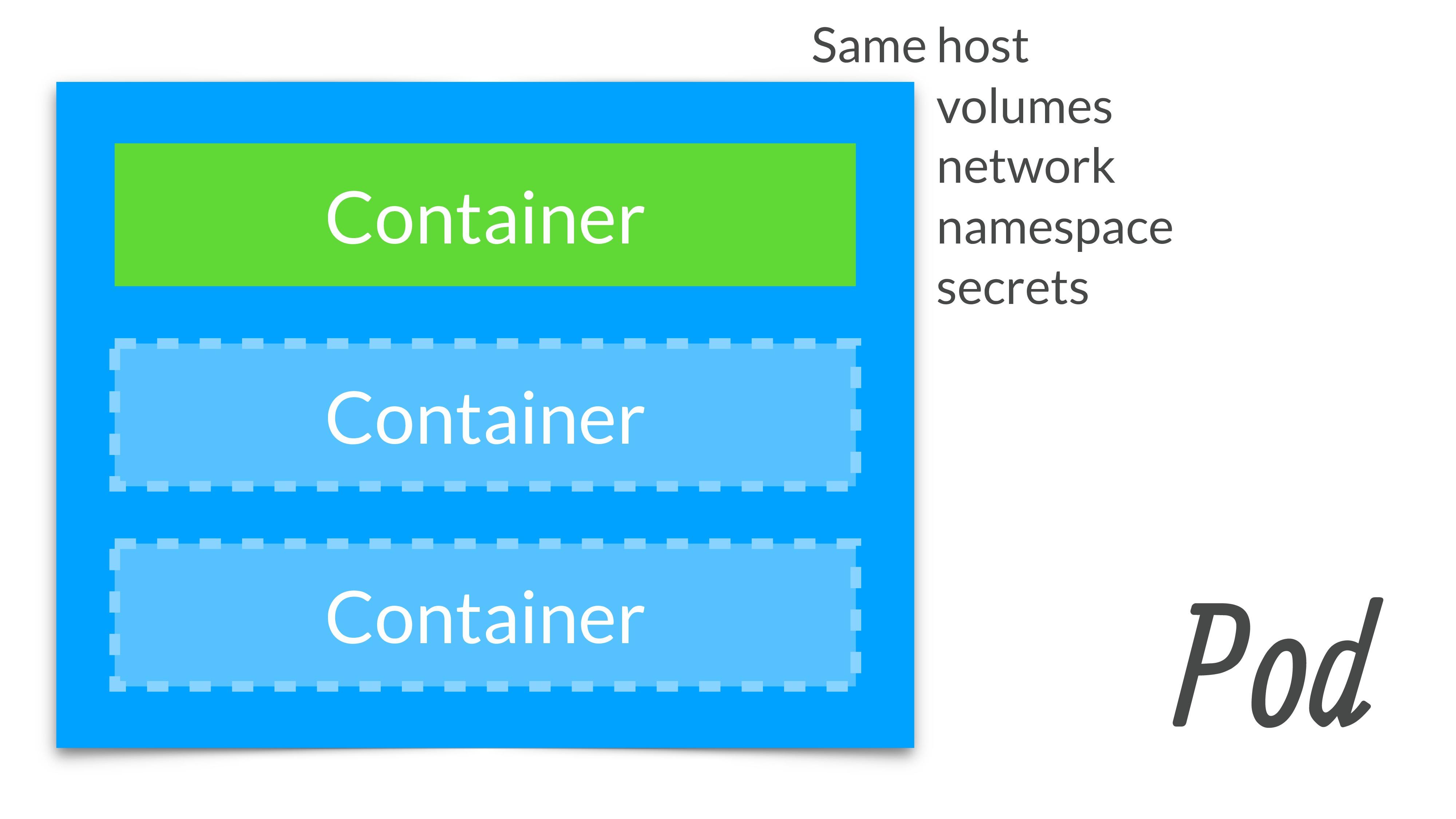 Same host Same network Same namespace Same volu...