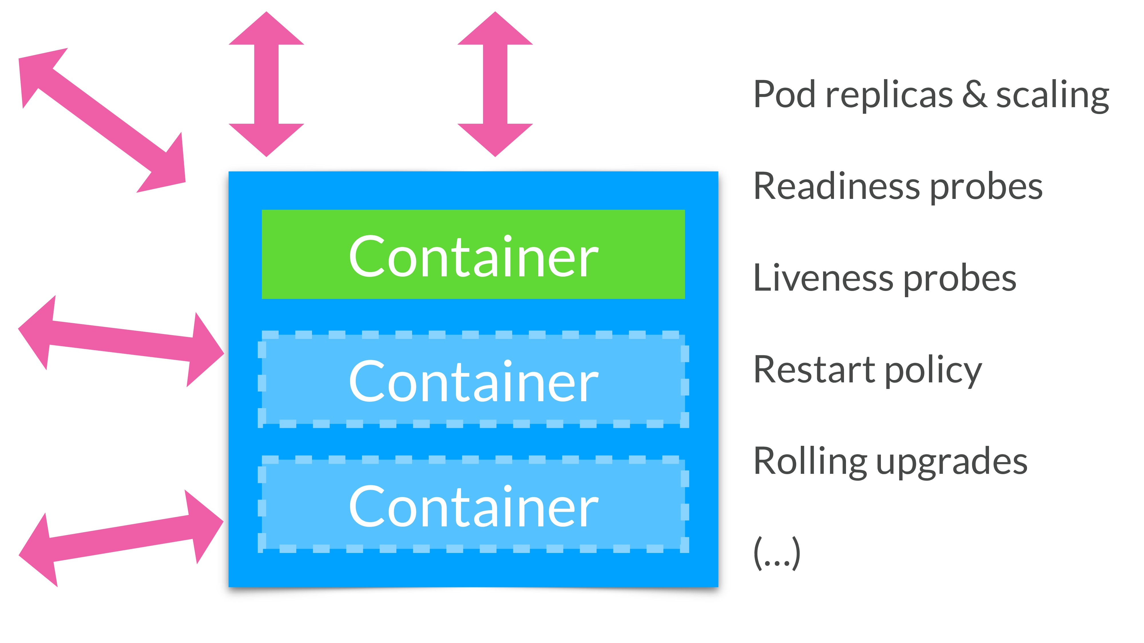 Container Container Container Pod replicas & sc...