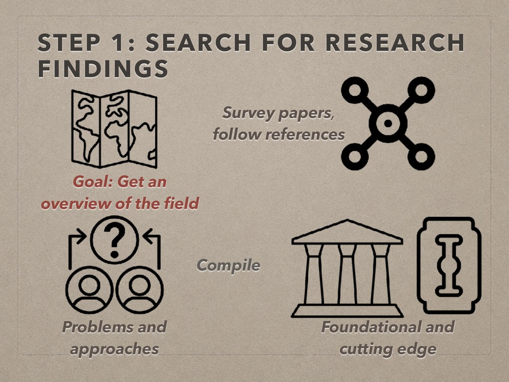 STEP 1: SEARCH FOR RESEARCH FINDINGS Compile Fo...