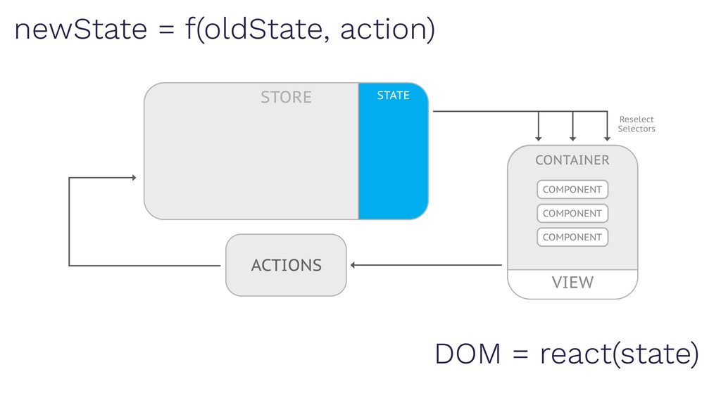 DOM = react(state) newState = f(oldState, actio...