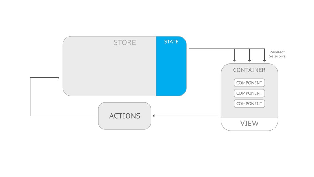 ACTIONS Reselect Selectors VIEW CONTAINER COMPO...