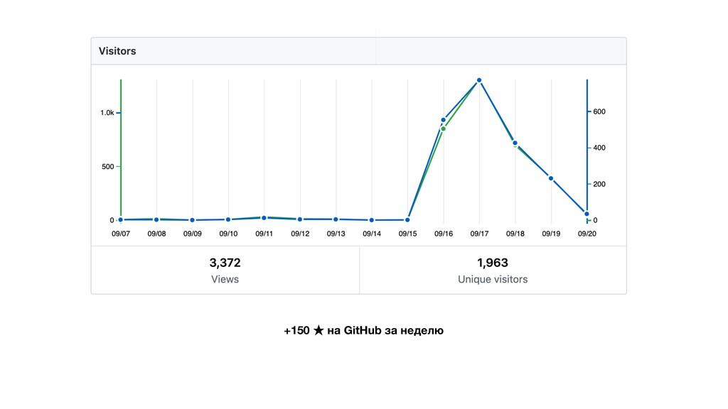 +150 ★ на GitHub за неделю