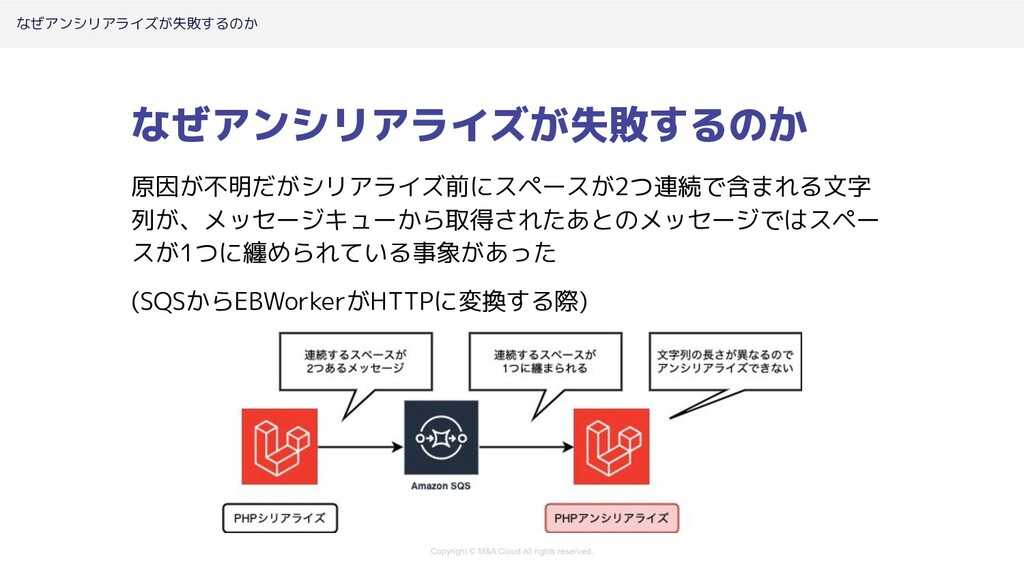 Copyright © M&A Cloud All rights reserved. なぜアン...
