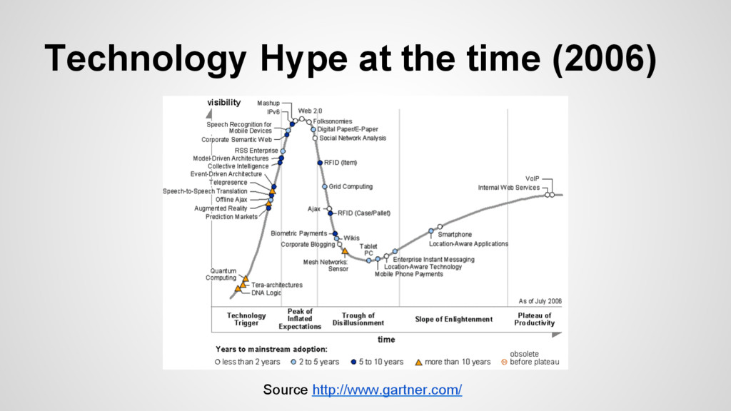 Technology Hype at the time (2006) Source http:...