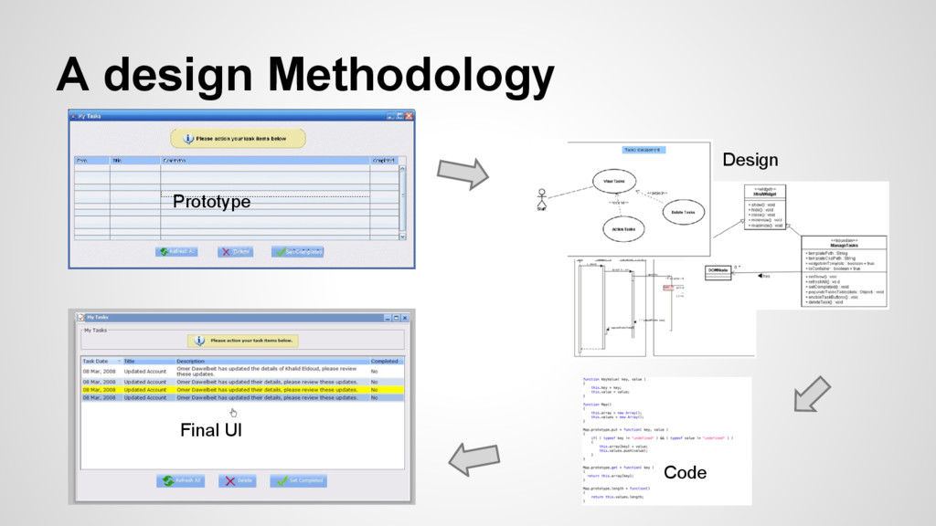 A design Methodology Prototype Design Code Fina...