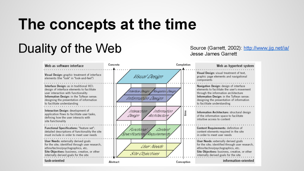 The concepts at the time Duality of the Web Sou...
