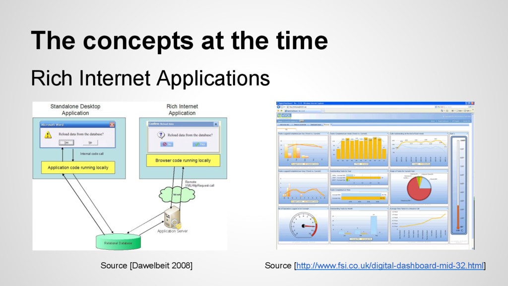 The concepts at the time Rich Internet Applicat...