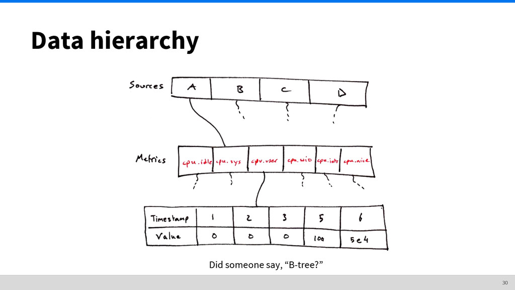 "30 Data hierarchy Did someone say, ""B-tree?"""